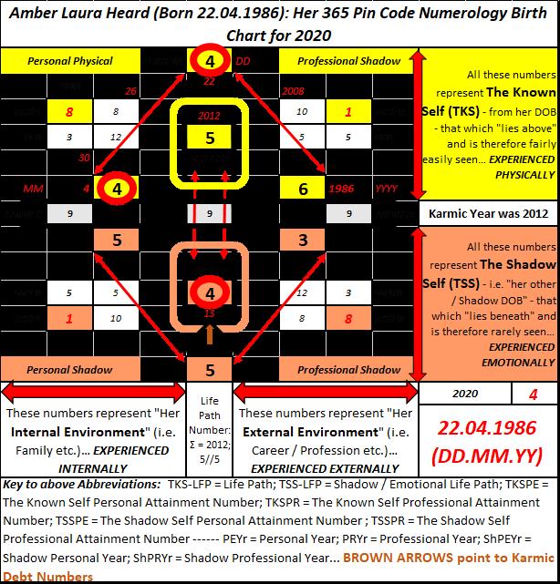 Numerology UK, Numerology for relationships, Johnny Depp, Amber Heard, karmic debt numbers, karmic lesson numbers, co-joined numerology, karmic debt 19, karmic debt 13