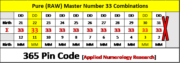Master Number 33, Numerology UK, UK's top numerologists, personal numerology, professional numerology, corporate numerology, numerology consulting services, Why Numerology