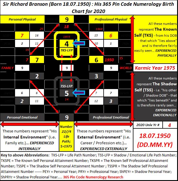 human futurist intelligence, Richard Branson, futurology, Numerology UK, UK's top numerologists, personal numerology, professional numerology, corporate numerology, numerology consulting services, Why Numerology