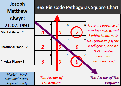 Numerology of Joe Alwyn and Taylor Swift, numerology research, life path number 7, numerology UK, twin flames, numerology Joe Alwyn, numerology Taylor Swift, cojoined numerology, relationship numerology, numerology readings